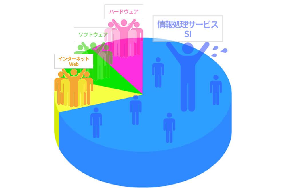 IT業界研究】 インターネット・Web業界   ITなび就活Magazine
