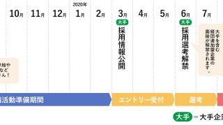 【最新版】2021卒就活スケジュール